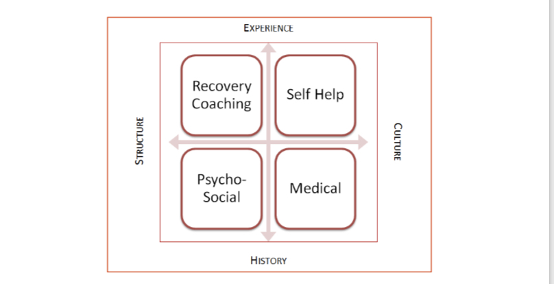recovery coaching help addiction substance abuse